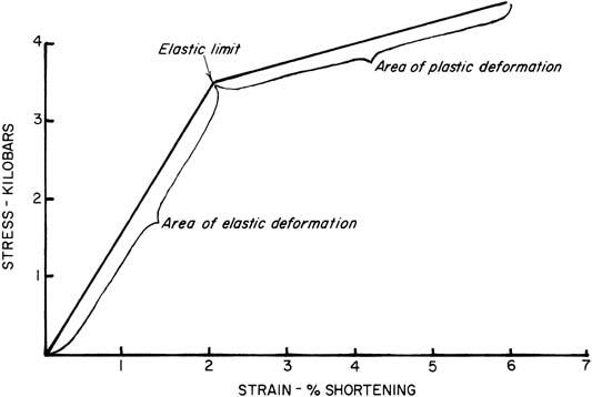 Plastic Deformation Of Rocks And Rock Forming Minerals Springerlink