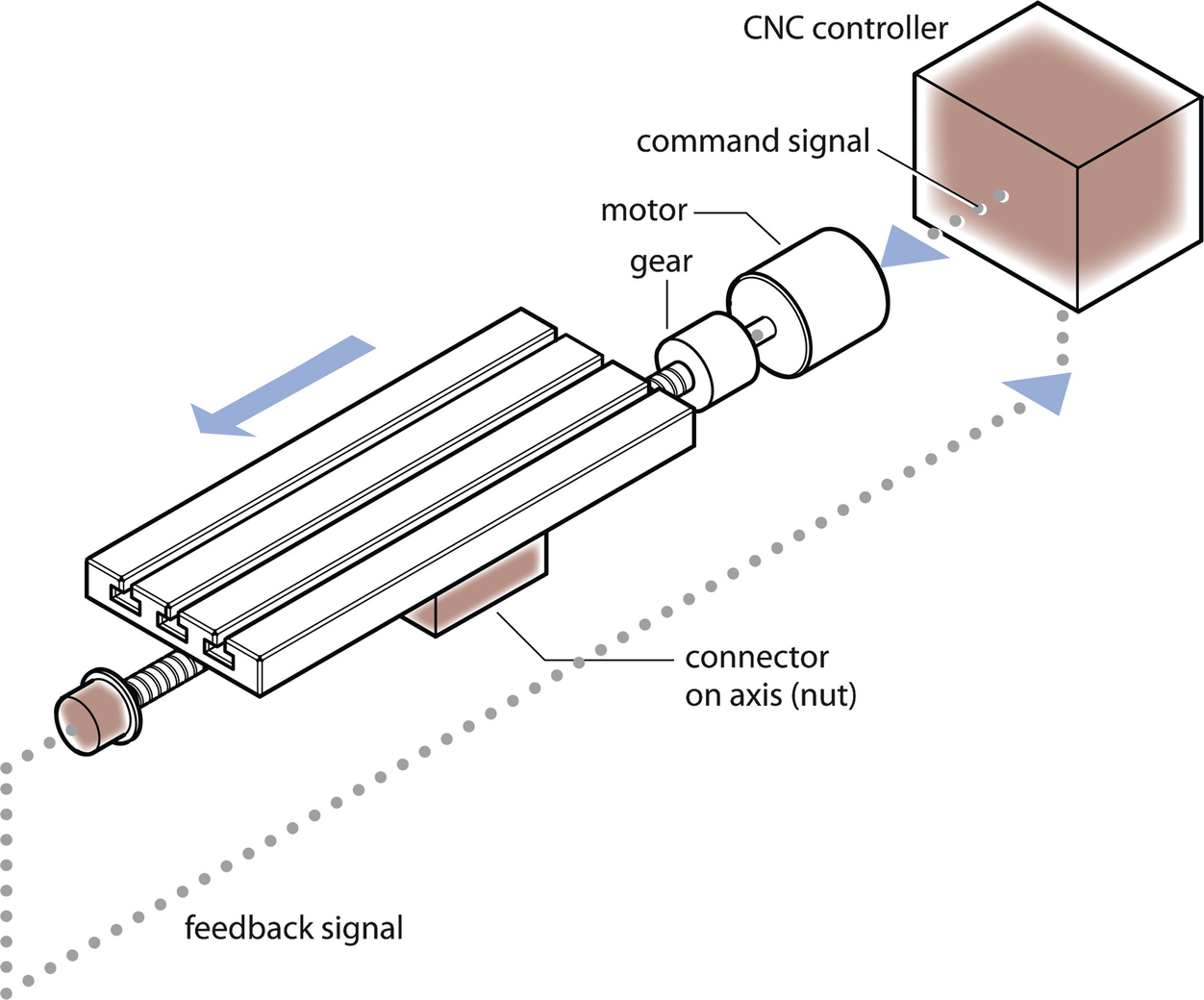 3 axis mill diagram machine tool springerlink  machine tool springerlink