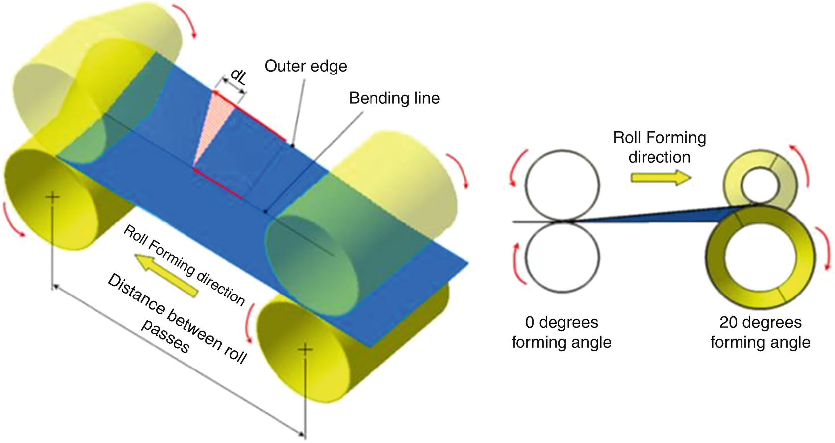 Roll Forming Springerlink