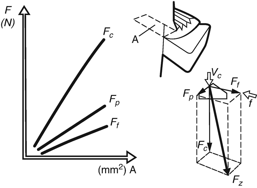 Cutting Force Modeling