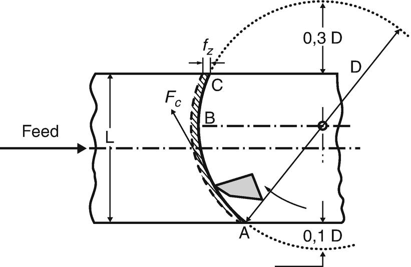 Cutting Force Modeling   SpringerLink