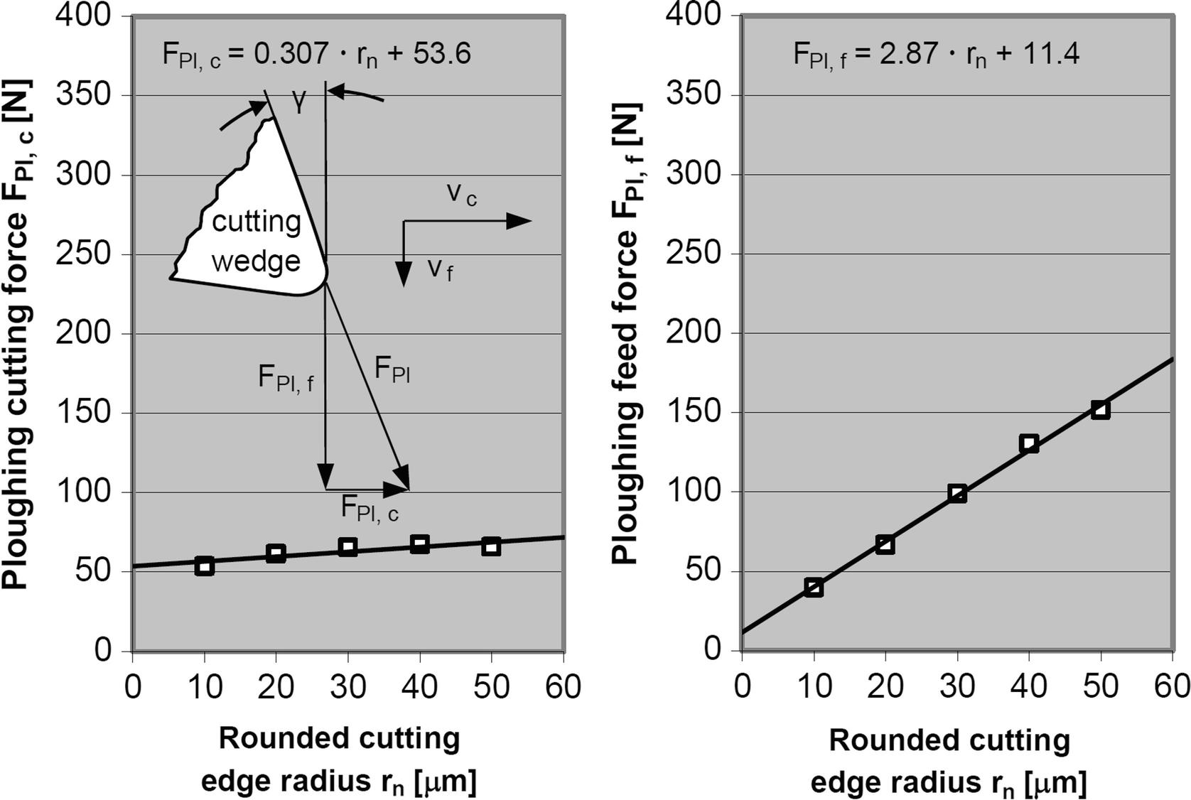 Cutting Edge Influence on Machining Titanium Alloy | SpringerLink