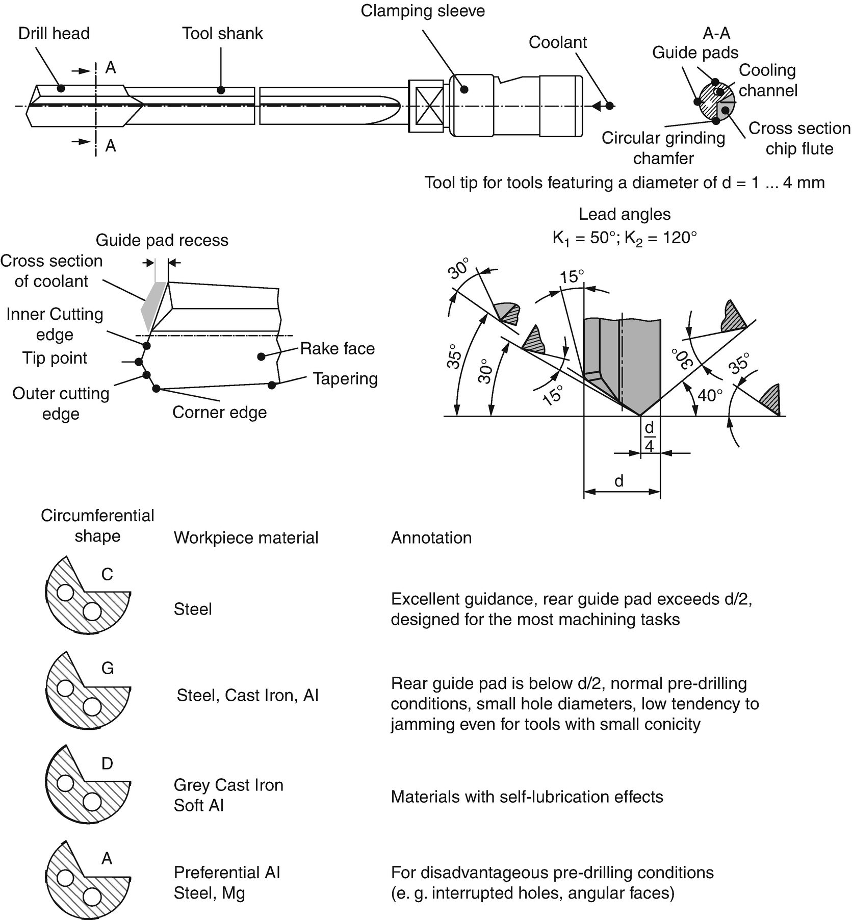 Deep Hole Drilling with Small Diameters | SpringerLink