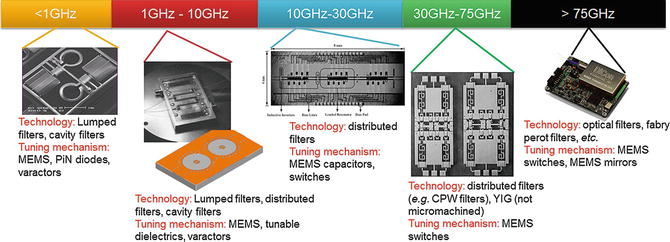 Tunable RF MEMS Filters: A Review | SpringerLink
