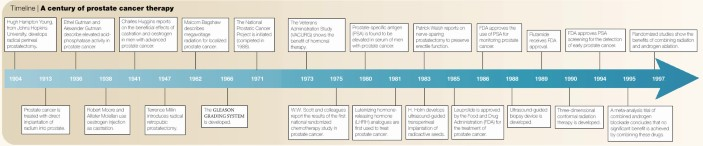 A history of prostate cancer treatment | Nature Reviews Cancer