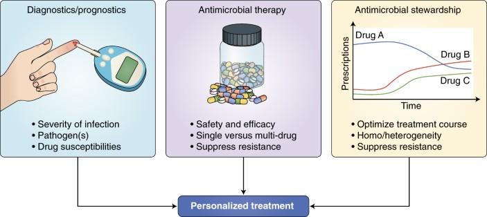 Clinical challenges in antimicrobial resistance | Nature