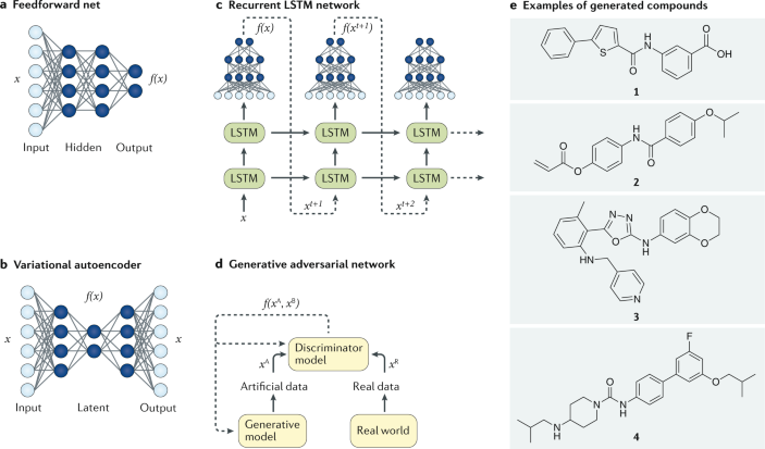 Rethinking Drug Design In The Artificial Intelligence Era Nature Reviews Drug Discovery