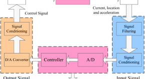 Design Automation For Embedded Systems Home
