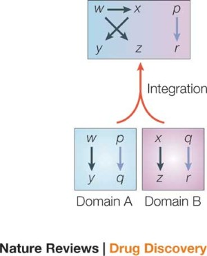Data integration: challenges for drug discovery | Nature