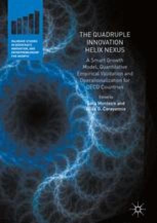 The Quadruple Innovation Helix Nexus