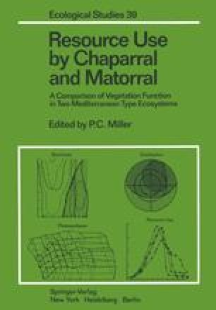 Resource Use by Chaparral and Matorral