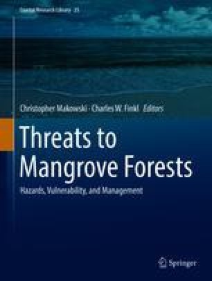 Threats to Mangrove Forests