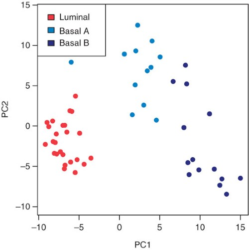 Principal component analysis using the mRNA profiles of the 200 most variable probesets.