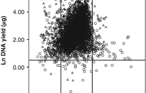 DNA yield and quality of saliva samples and suitability for