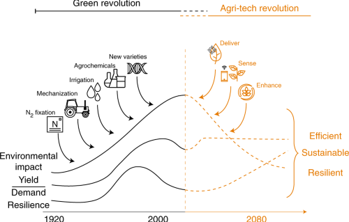 Nano-enabled agriculture