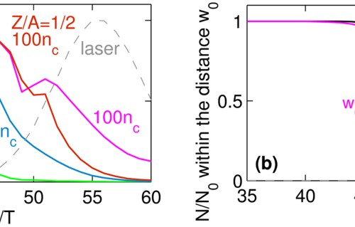 QED cascade with 10 PW-class lasers | Scientific Reports