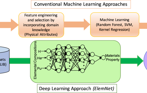 ElemNet : Deep Learning the Chemistry of Materials From Only