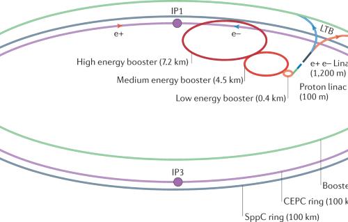 Future particle accelerators