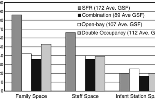The impact of single family room design on patients and